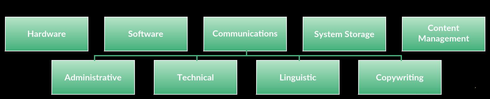 language-solutions-department