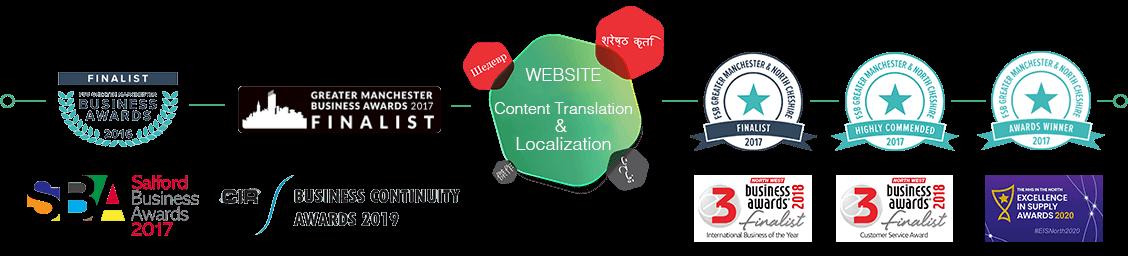 website-translation-localization